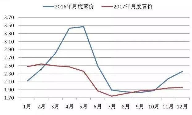 马铃薯主粮化之后价格一蹶不振, 2018马铃薯市场价格又会如何?_薯卫士_马铃薯支持平台